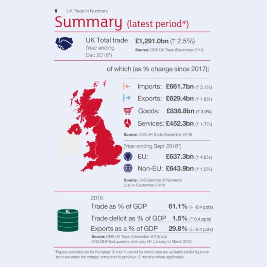 UK Trade in Numbers Summary Latest Period 2018