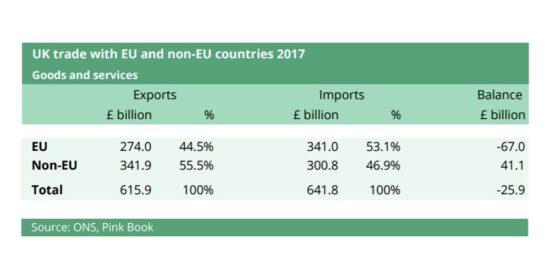 UK Trade with EU and Non-EU Countries 2017