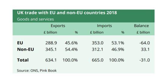 UK Trade with EU and Non-EU Countries 2018