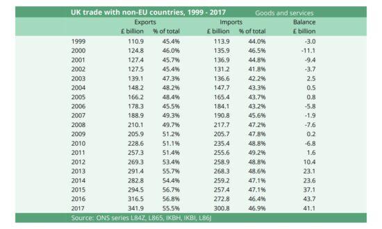 UK Trade with Non-EU Countries, 1999-2017