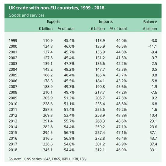 UK Trade with Non-EU Countries, 1999-2018