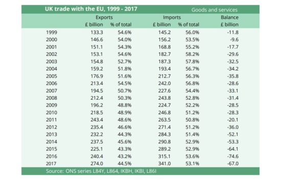 UK Trade with the EU, 1999-2017