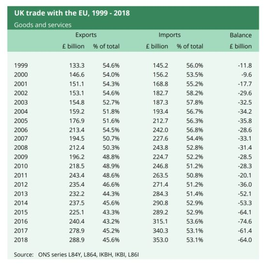 UK Trade with the EU, 1999-2018