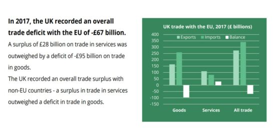 UK Trade with the EU, 2017