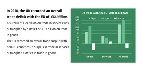 UK Trade with the EU, 2018