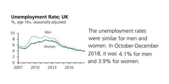 UK Unemployment Rate Men & Women Seasonally Adjusted 2007 to 2019