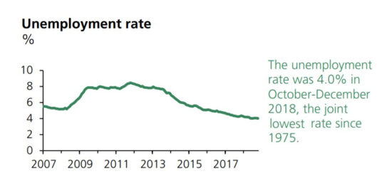 UK Unemployment Rate was 4.0% in October-December 2018