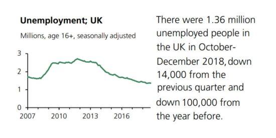 UK Unemployment Seasonally Adjusted 2007 to 2019