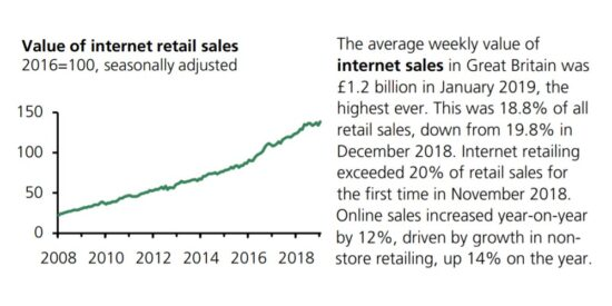 UK Value of Internet Retail Sales 2008 to 2019