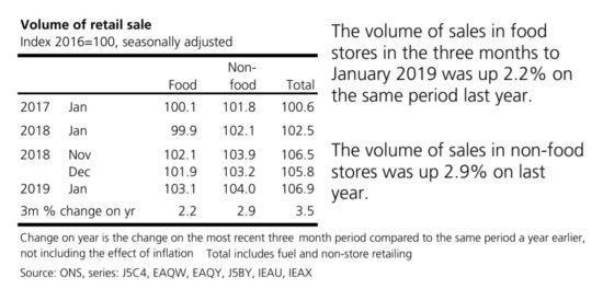 UK Volume of Retail Sales 2017 to 2019