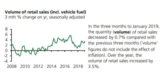UK Volume of Retail Sales Including Vehicle Fuel 2008 to 2019