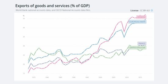 UK vs EU Exports of Goods & Services as a Percentage Share of GDP