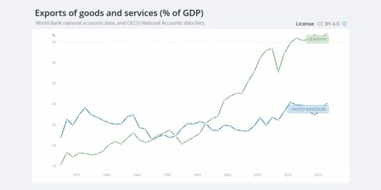 UK vs German Exports of Goods & Services as a Percentage of GDP
