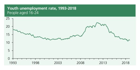UK Youth Unemployment Rate 1993 to 2018