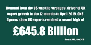 Demand from the US was the Strongest Driver of UK Export Growth in the 12 Months to April 2019