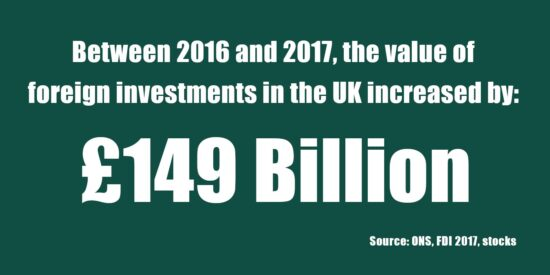 Overseas Investment into the UK at Highest Ever Level - GOV.UK December 2018
