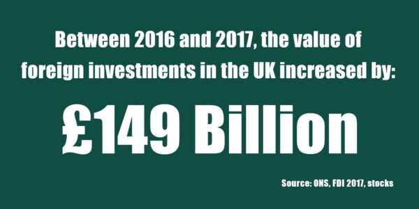 Between 2016 & 2017, the Value of Foreign Investments in the UK Increased by £149 Billion