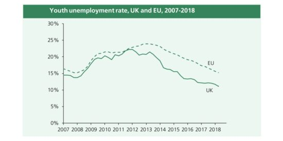 Youth Unemployment Rate UK & EU 2007 to 2018